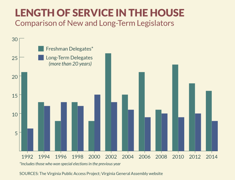 Length of Service in the House