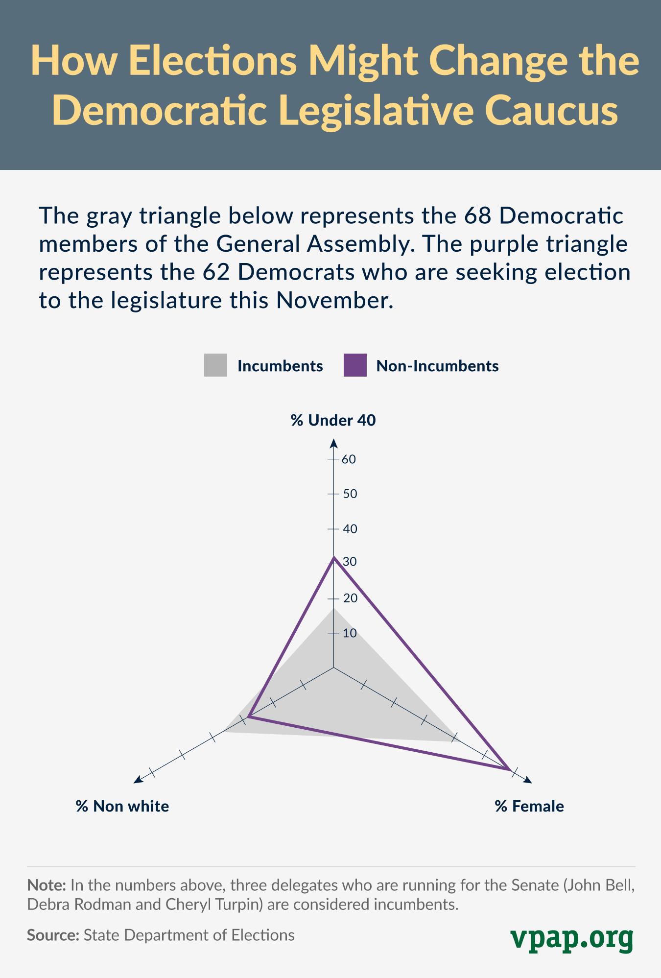 How Elections Might Change the Democratic Legislative Caucus