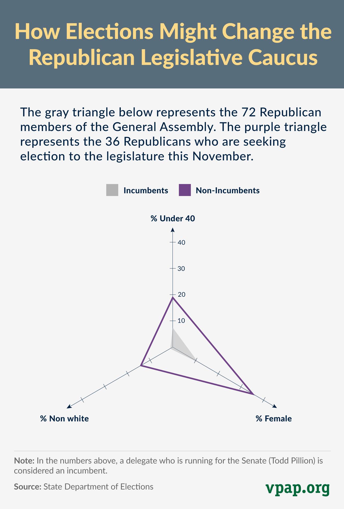 How Elections Might Change the Republican Legislative Caucus