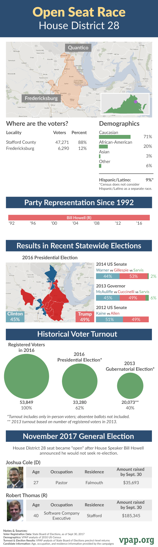 Open Seat Profile: House District 28