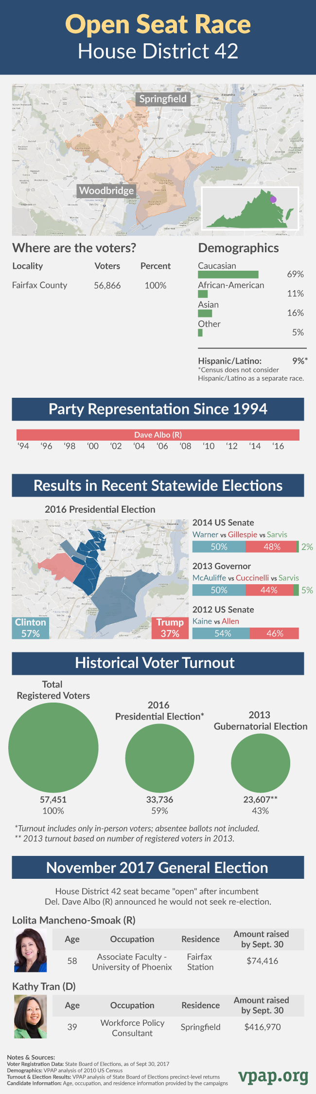 Open Seat Profile: House District 42