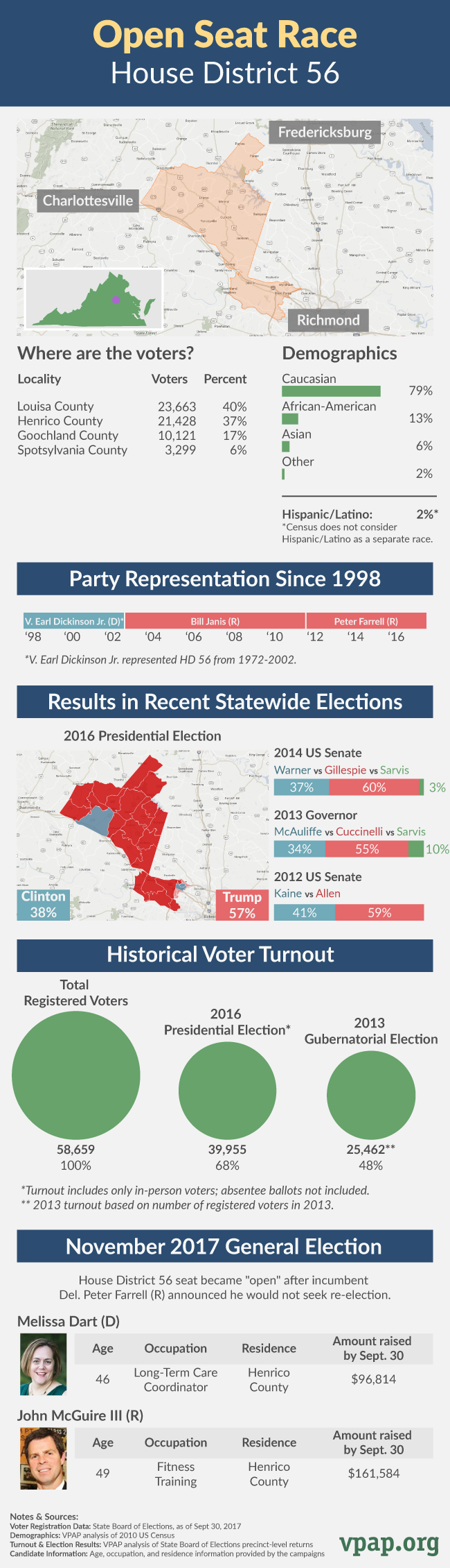 Open Seat Profile: House District 56