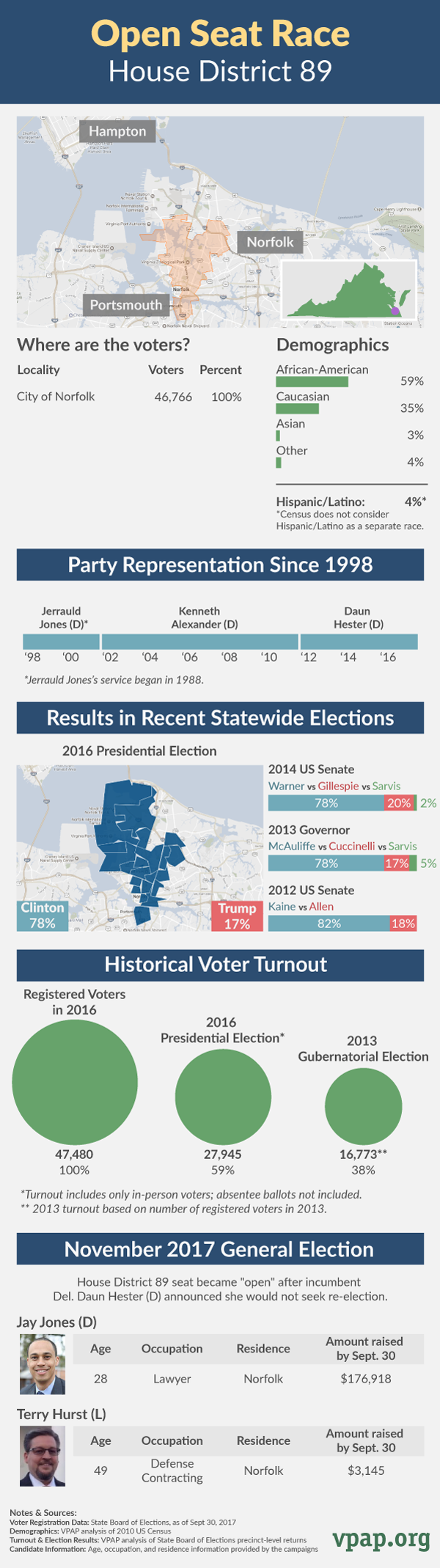 Open Seat Profile: House District 89