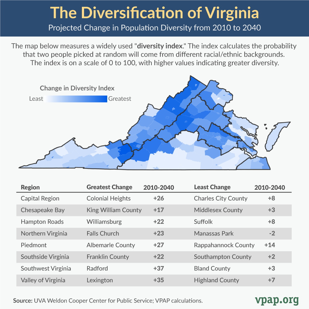 The Diversification of Virginia