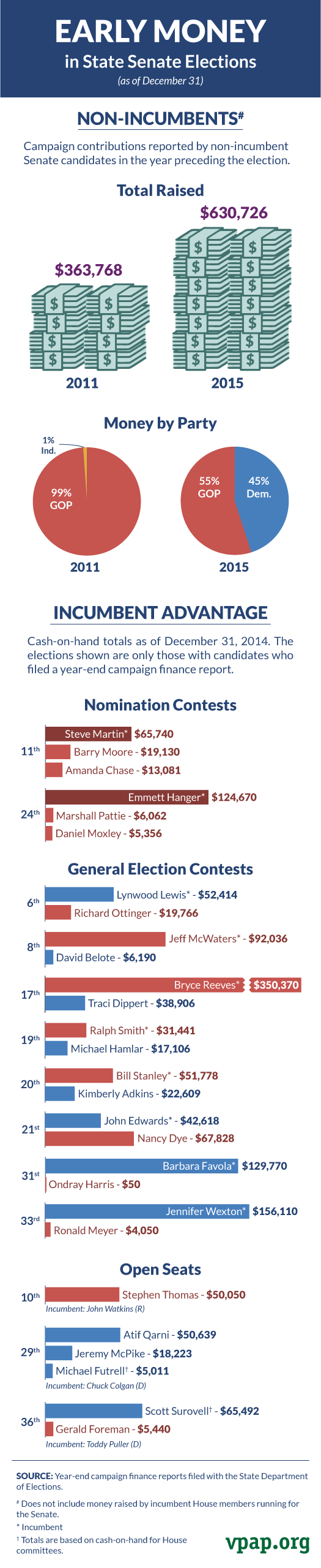 Early Money in State Senate Elections