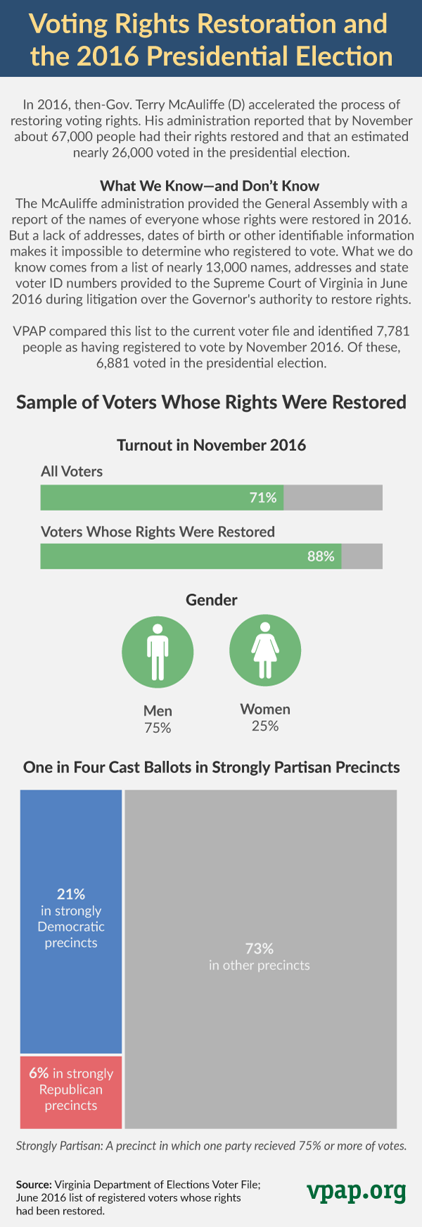 Voting Rights Restoration and the 2016 Presidential Election