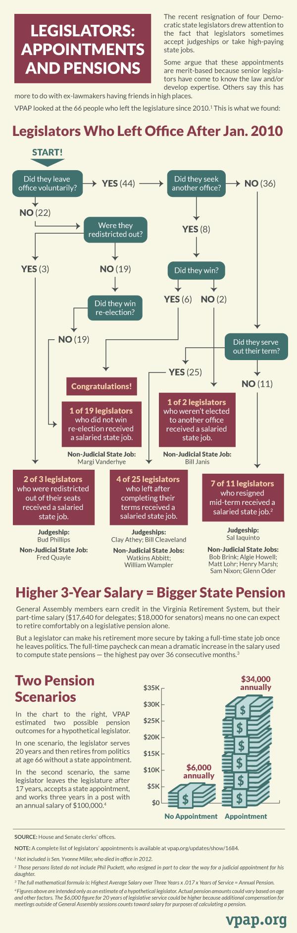 Legislators: Appointment and Pensions
