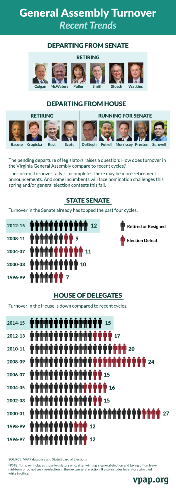 General Assembly Turnover: Recent Trends
