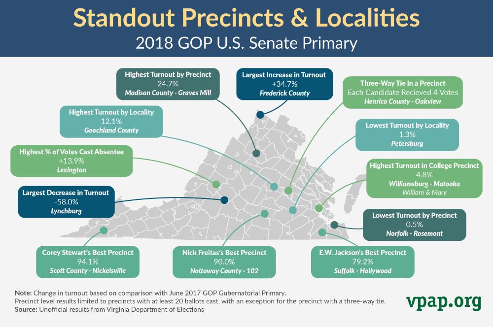 Standout Precincts and Localities: 2018 U.S. Senate Primary