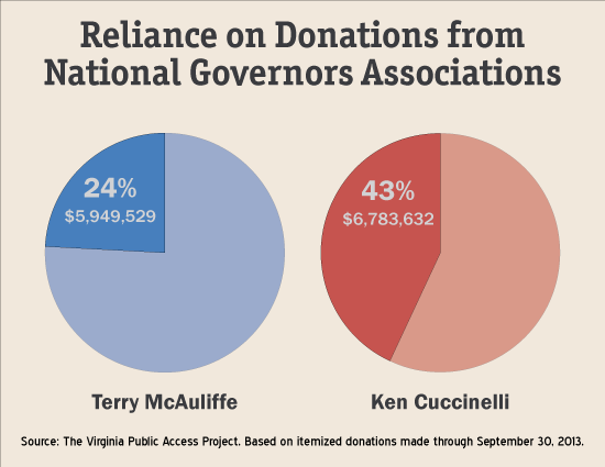 Reliance on Donations from National Governors Associations
