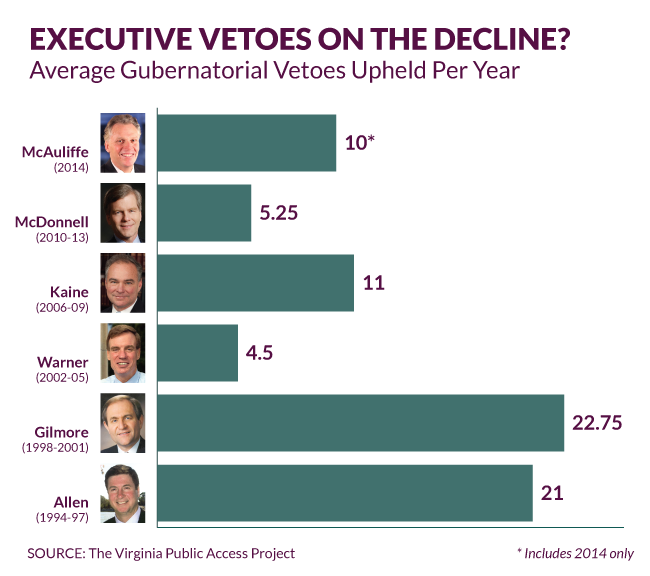 Executive Vetoes on the Decline?