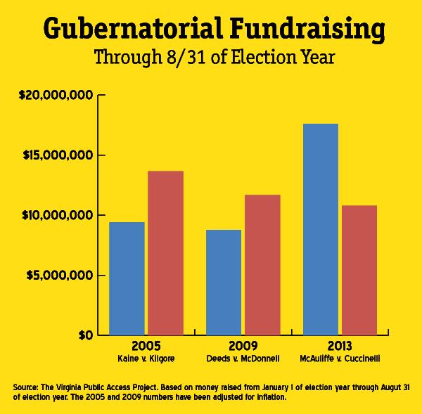 Gubernatorial Fundraising