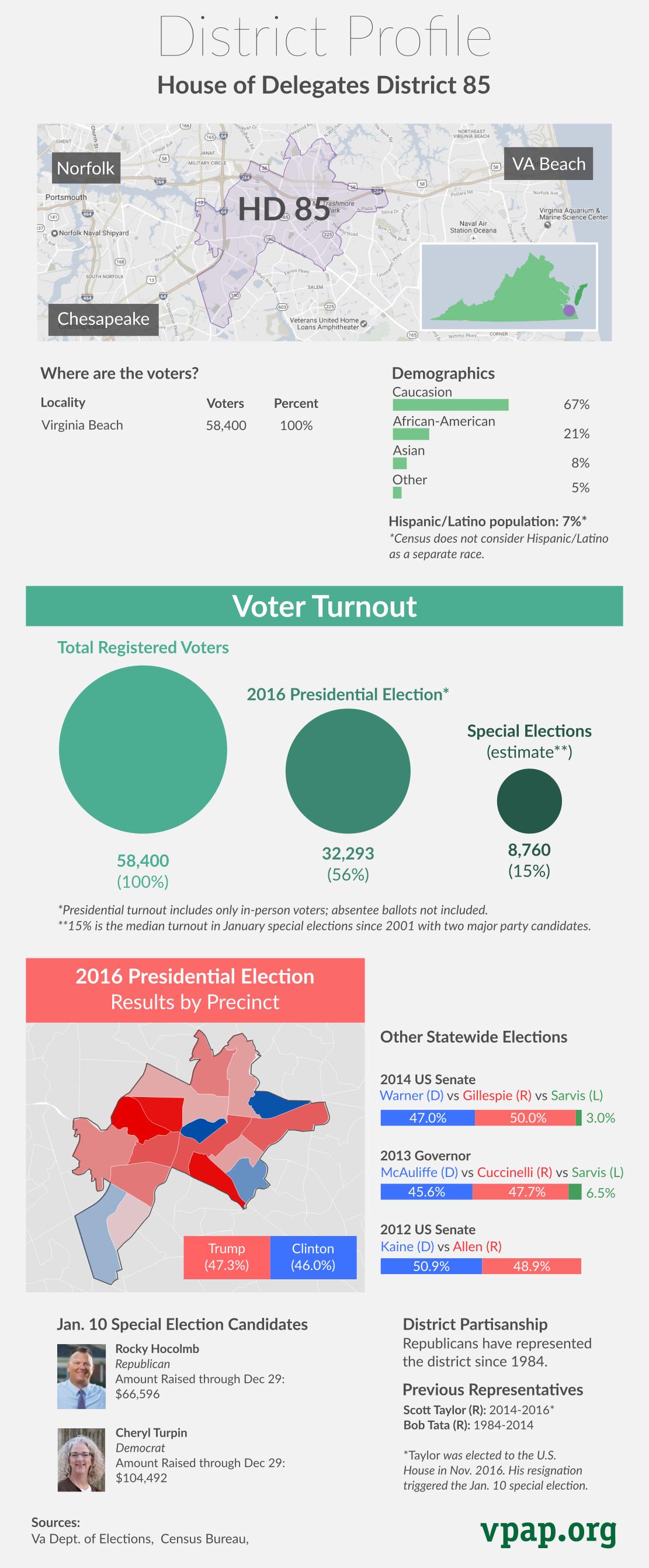 District Profile: House District 85