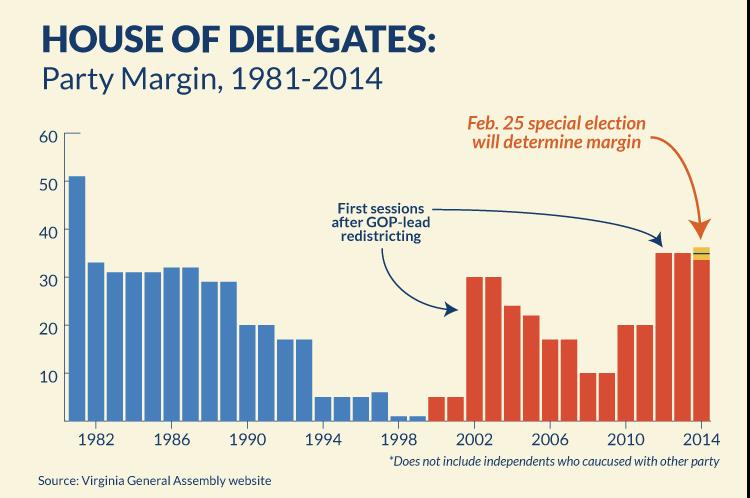 House of Delegates: Party Margin, 1981-2014