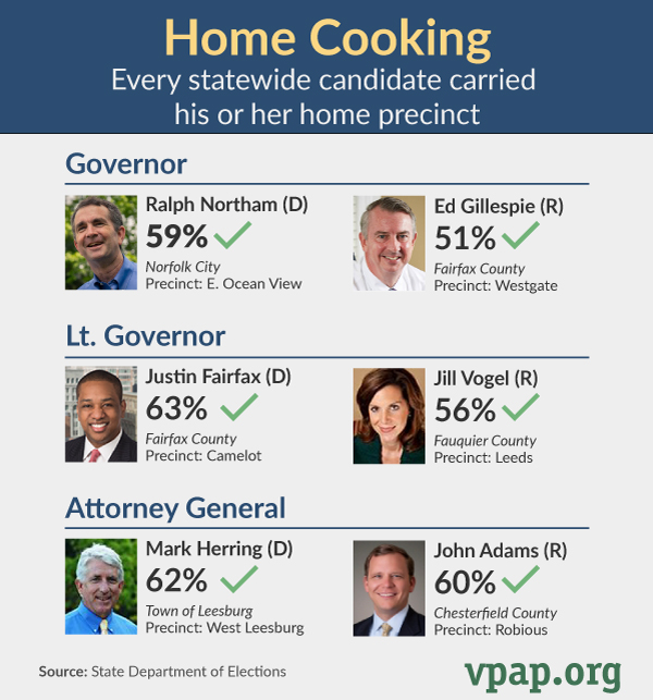 Home Cooking in Statewide Elections