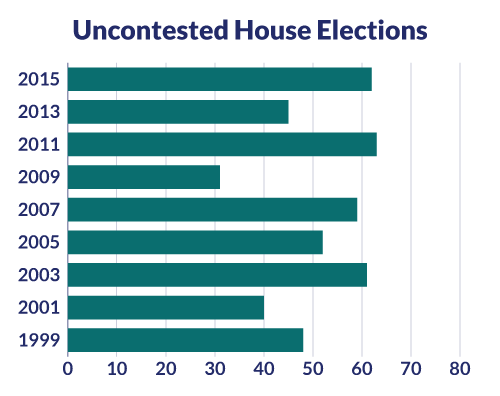 Uncontested House Elections