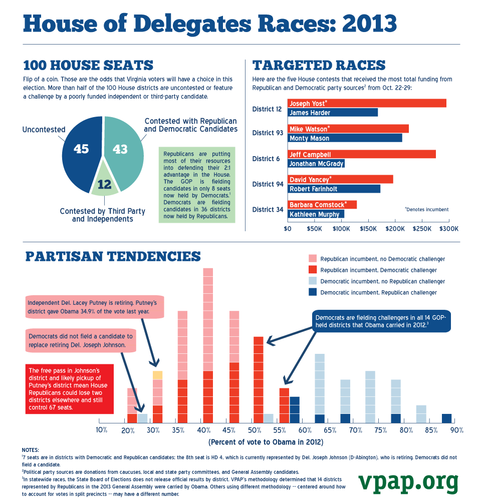 House of Delegates Races: 2013