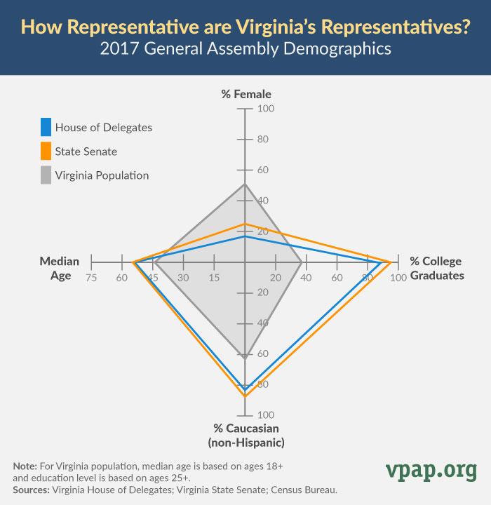 How Representative Are Virginia's Representatives?