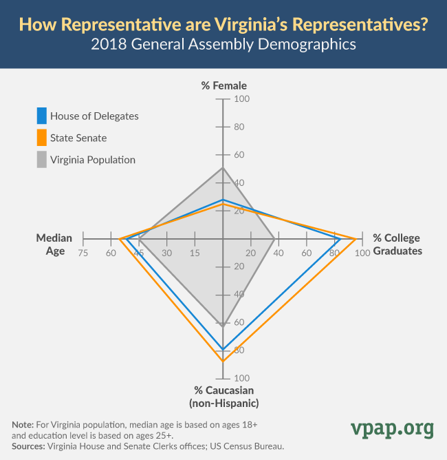 How Representative Are Virginia's Representatives? (2018)