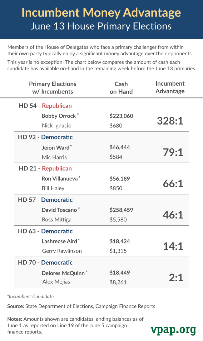 Incumbent Money Advantage: June 13 Primary Elections