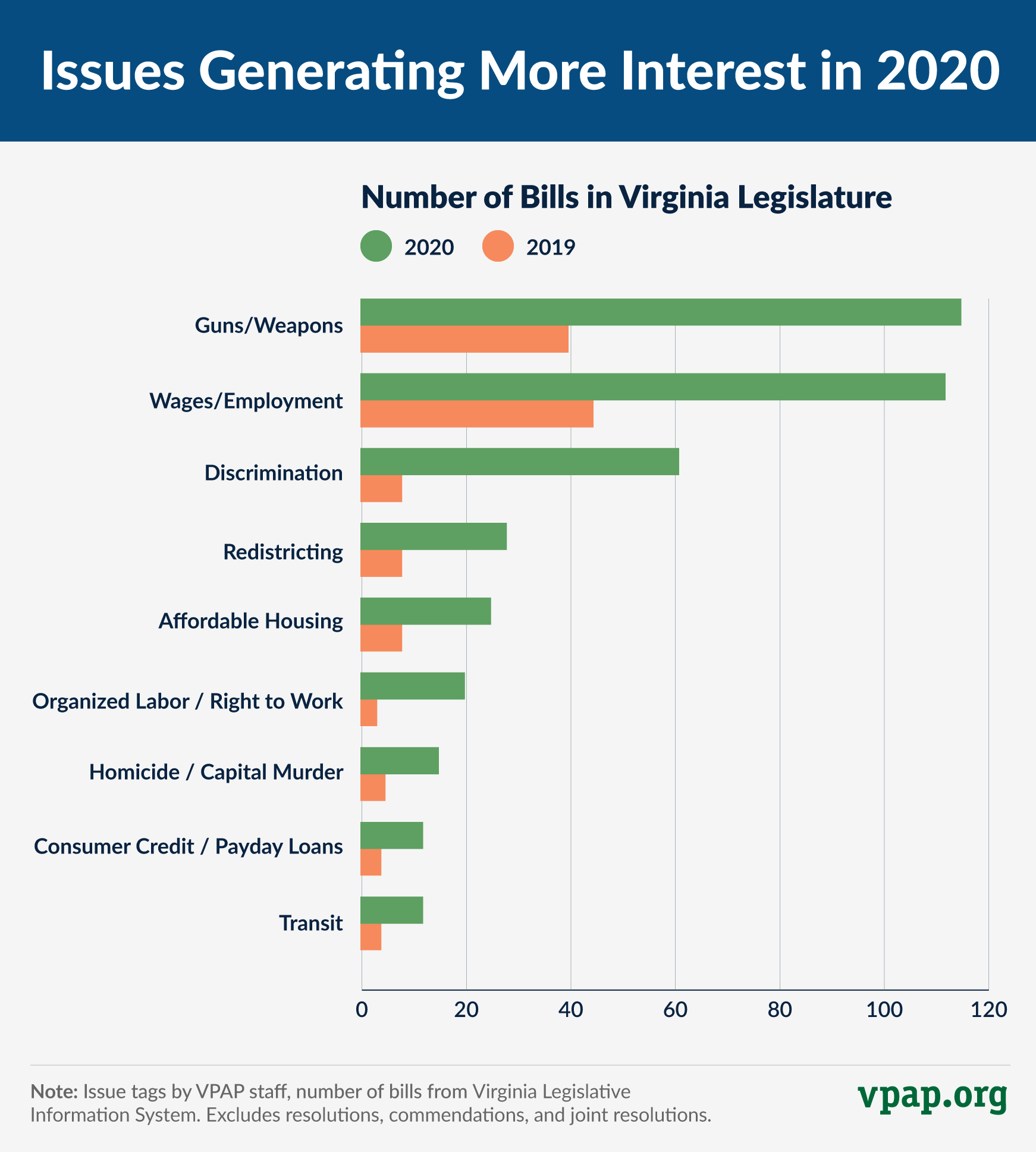 Select Issues Generating More Interest in 2020