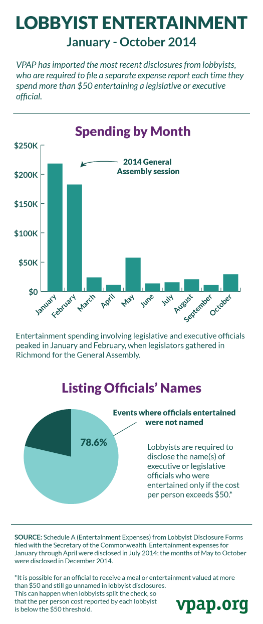 Lobbyist Entertainment