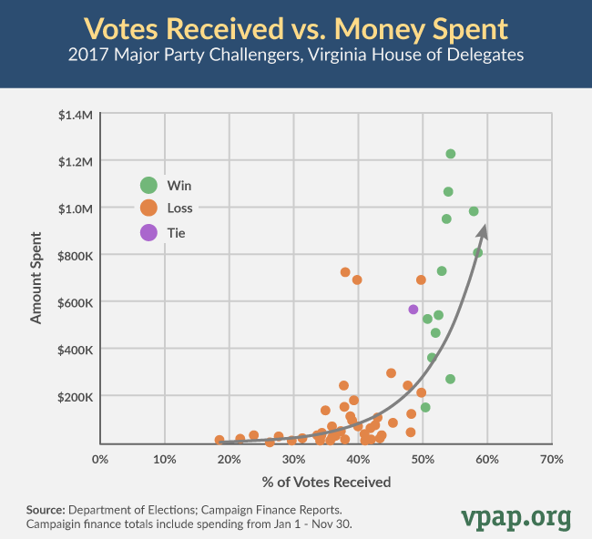 Money Spent vs Votes Received in 2017 House Elections