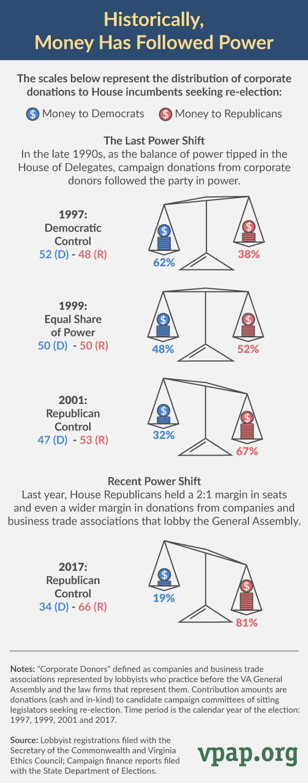 Historically, Money has Followed Power