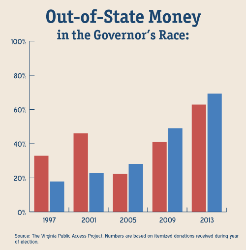 Outside Money in the Governors Race