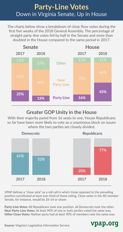 Party-Line Votes