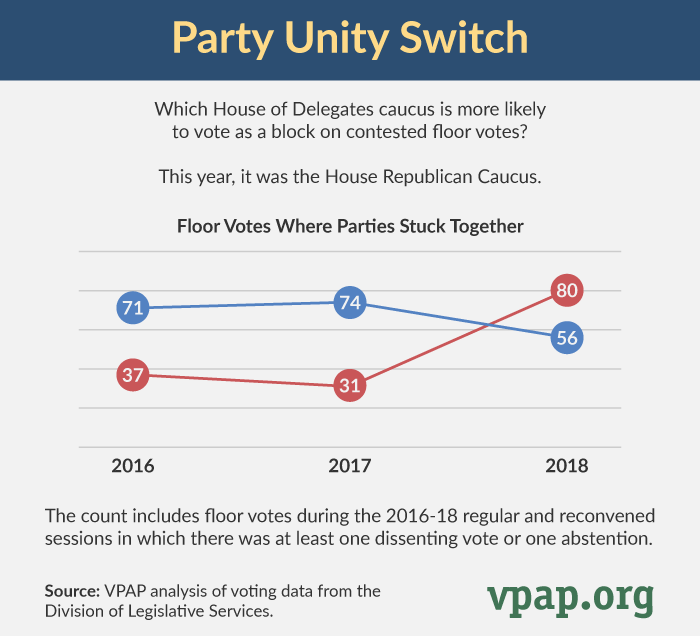 Party Unity Switch