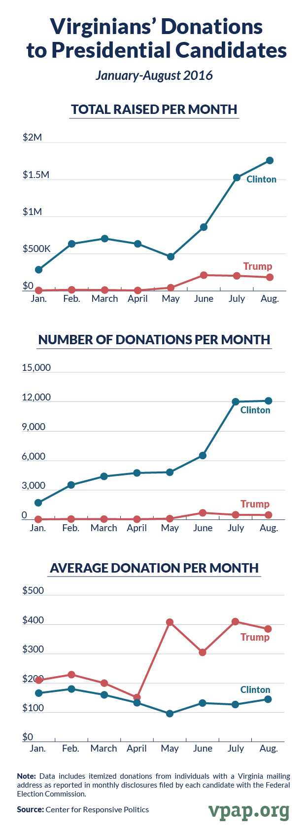 Virginians' Donations to Presidential Candidates, January-August