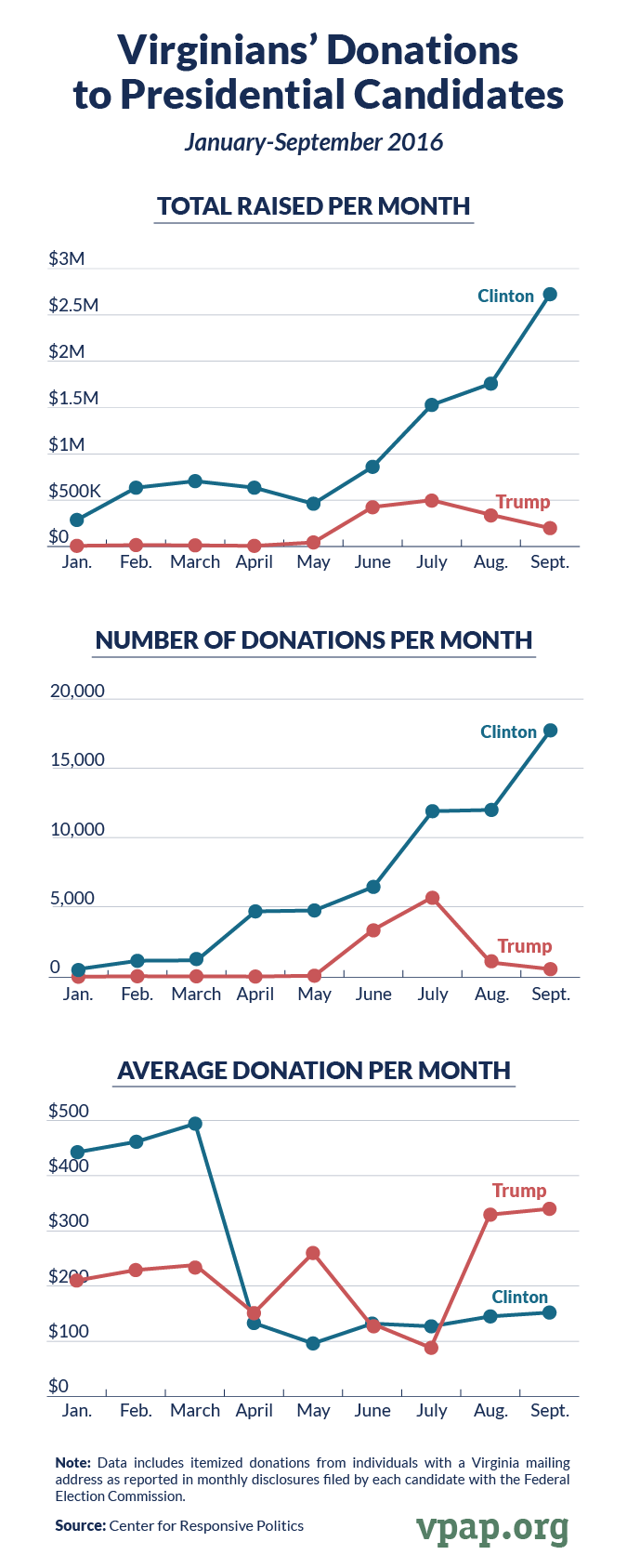 Virginians' Donations to Presidential Candidates, January-September