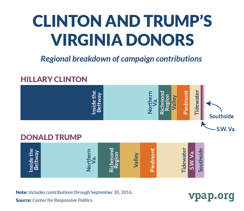 Clinton and Trump's Virginia Donors
