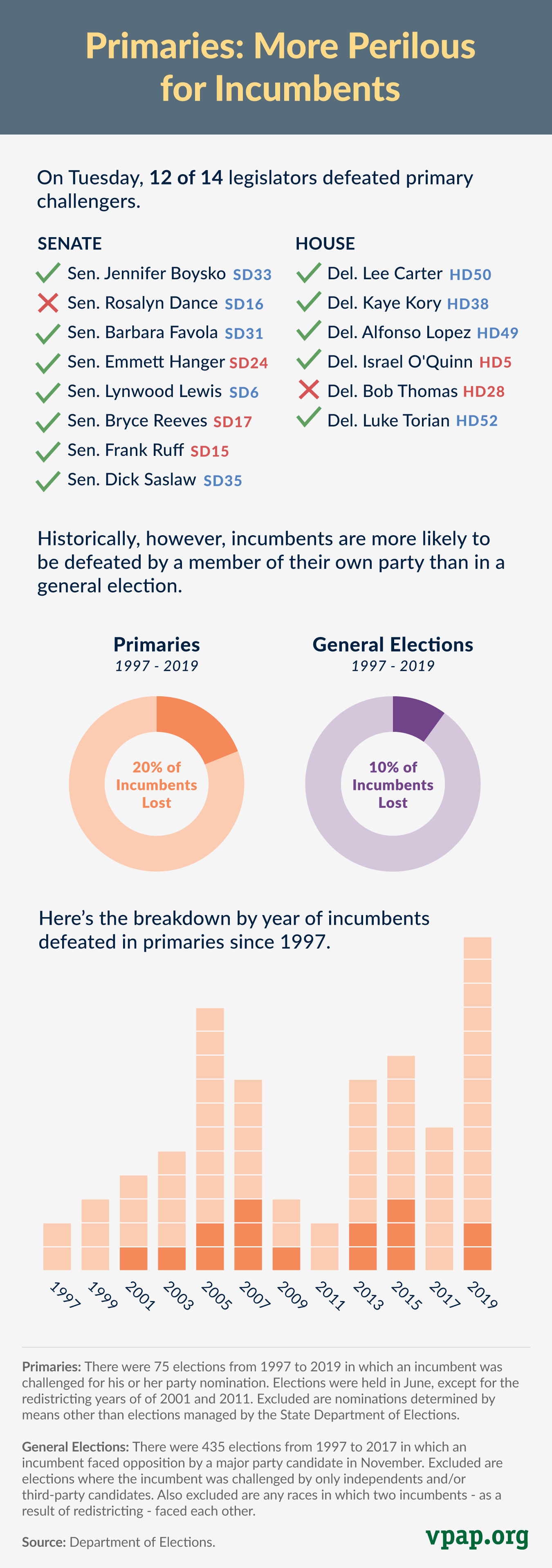 Primaries: More Perilous for Incumbents