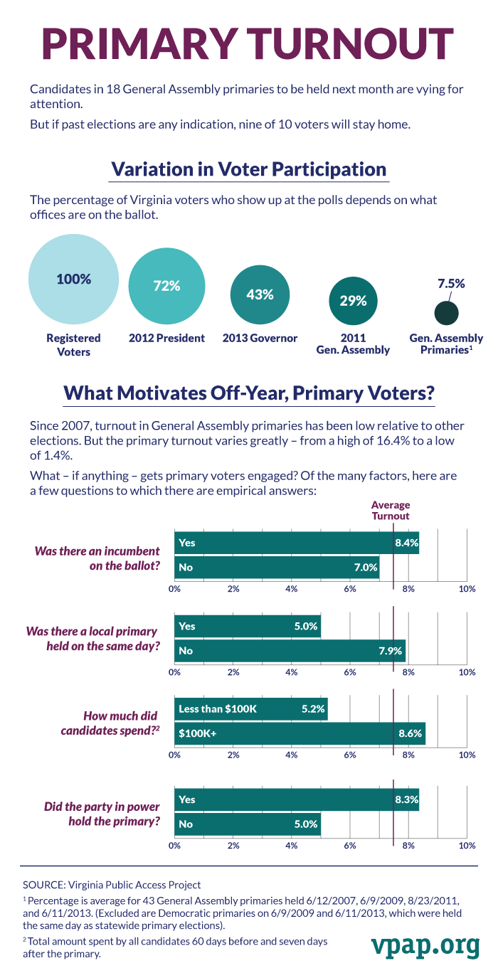 Primary Turnout