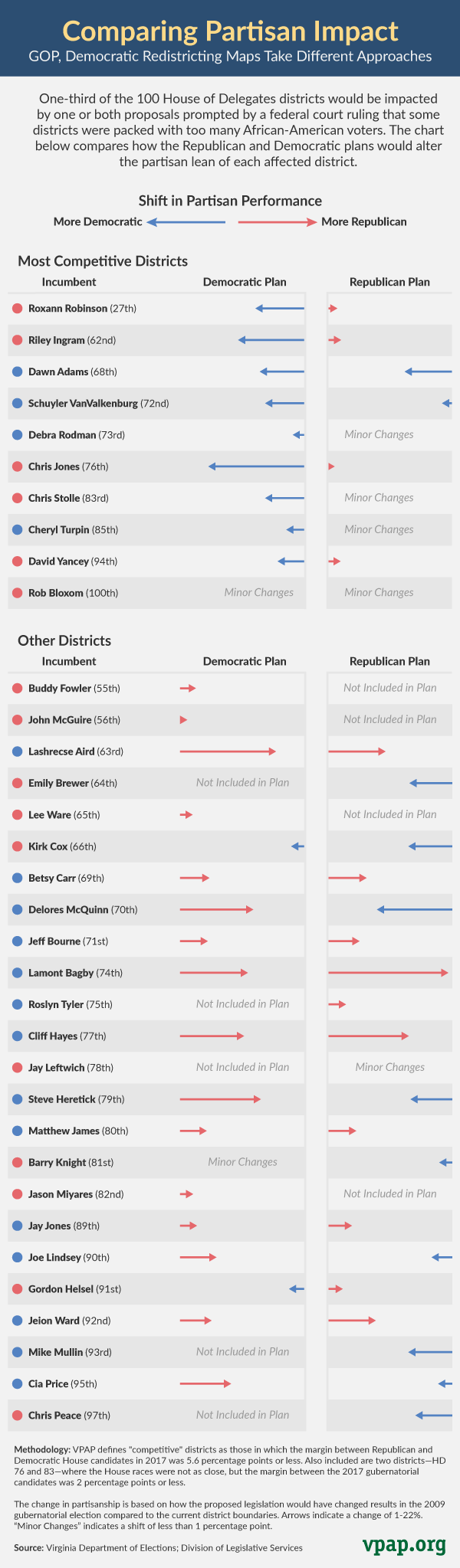 Comparing Partisan Impact of Redistricting Plans