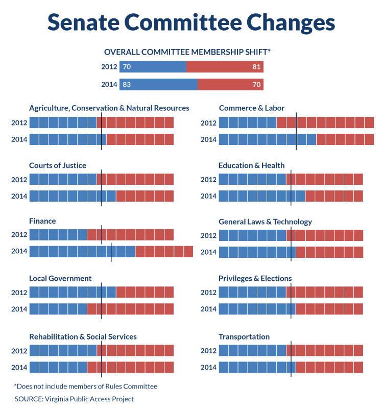 Senate Committee Power Shift