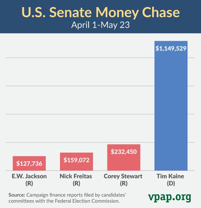 U.S. Senate Money Chase