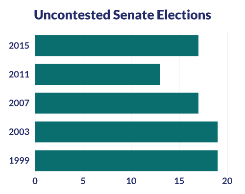 Uncontested Senate Elections