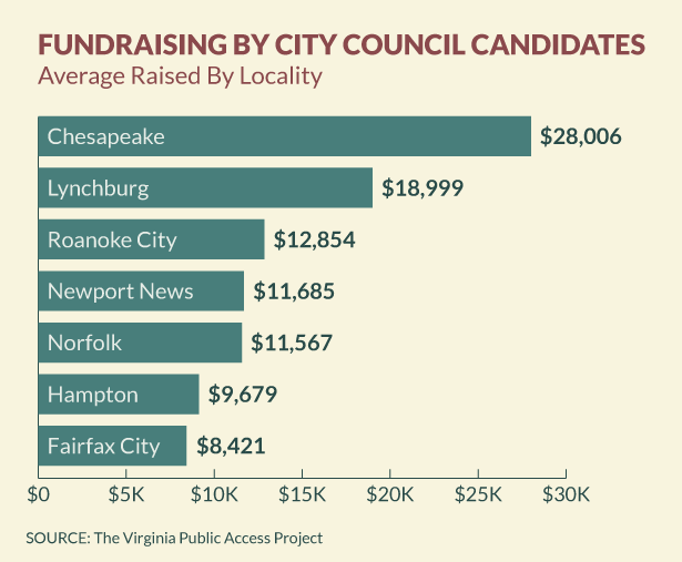 City Council Fundraising: Spring 2014