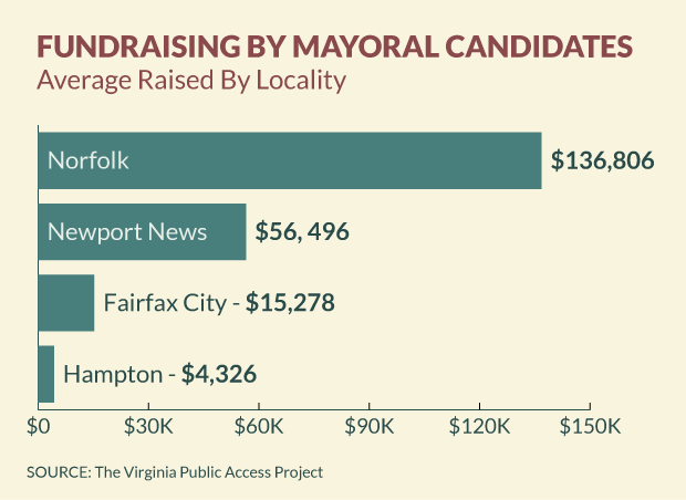 Mayoral Fundraising: Spring 2014