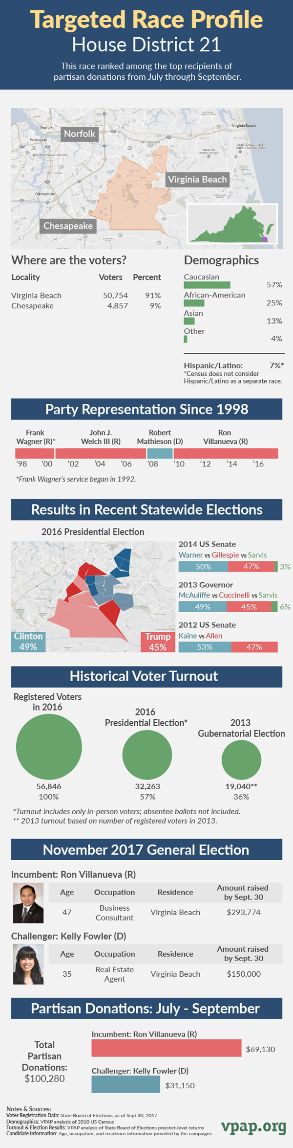 Targeted Race Profile: House District 21
