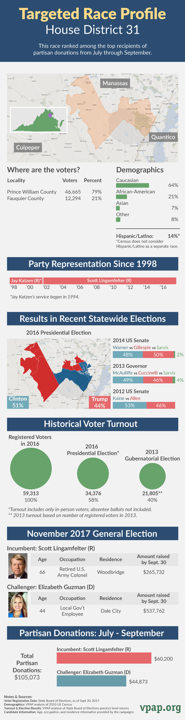 Targeted Race Profile: House District 31