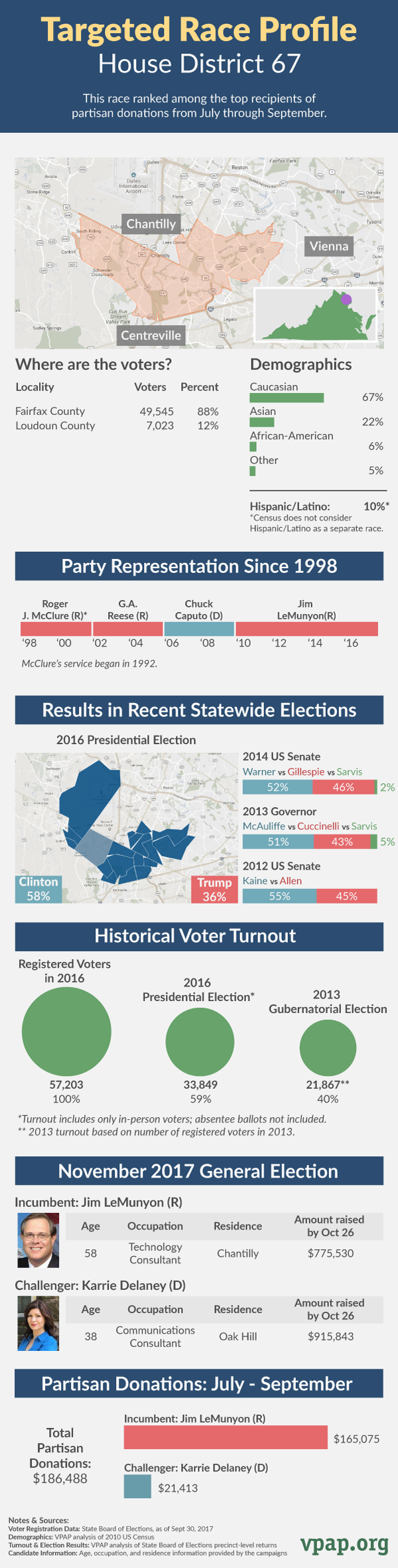 Targeted Race Profile: House District 67