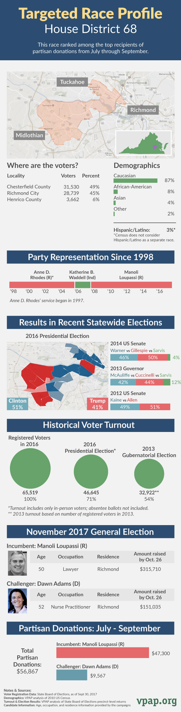 Targeted Race Profile: House District 68