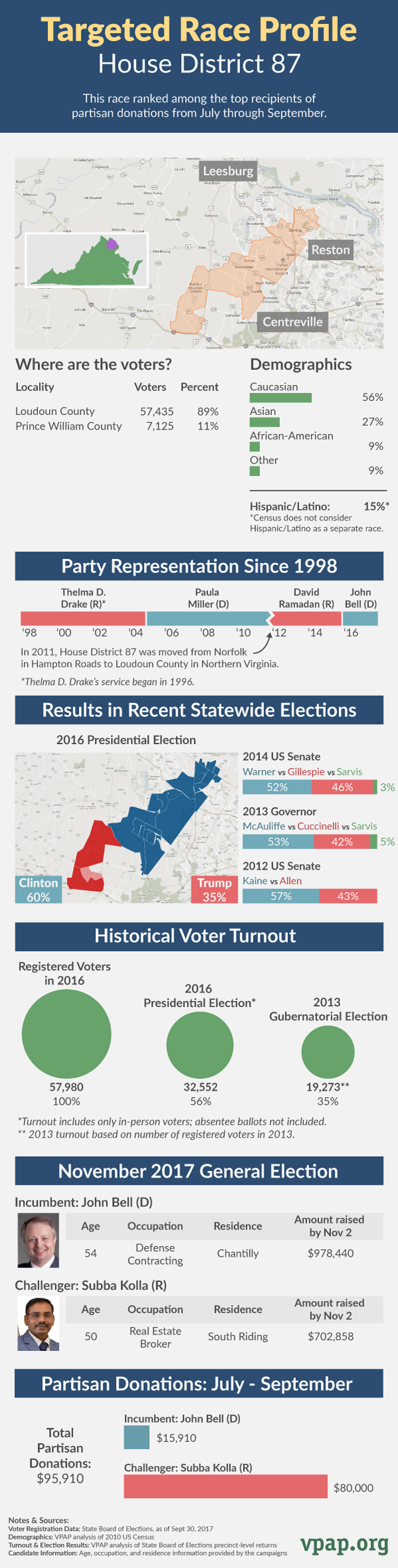 Targeted Race Profile: House District 87