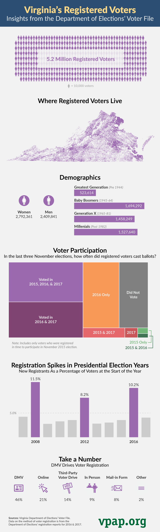 Virginia's Registered Voters