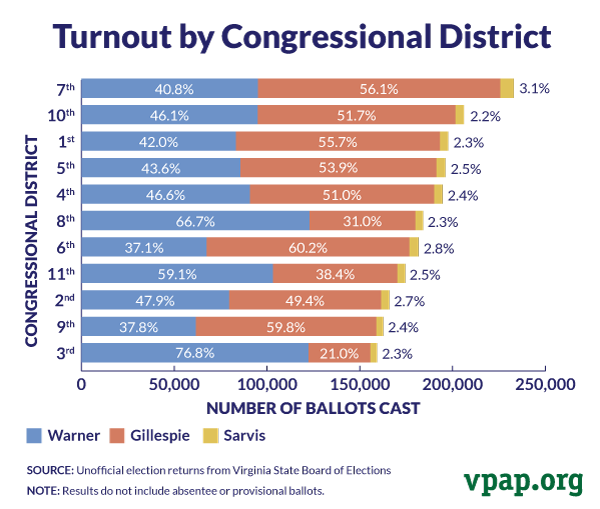 Turnout by Congressional District