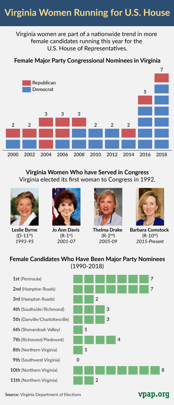 Women Running for U.S. House in Virginia